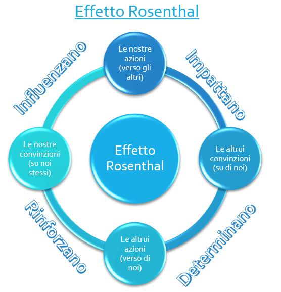 Convinzioni ed effetto Rosenthal convinzioni Il potere delle nostre convinzioni Effetto Rosenthal